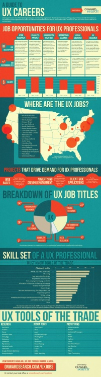 a guide to ux careers