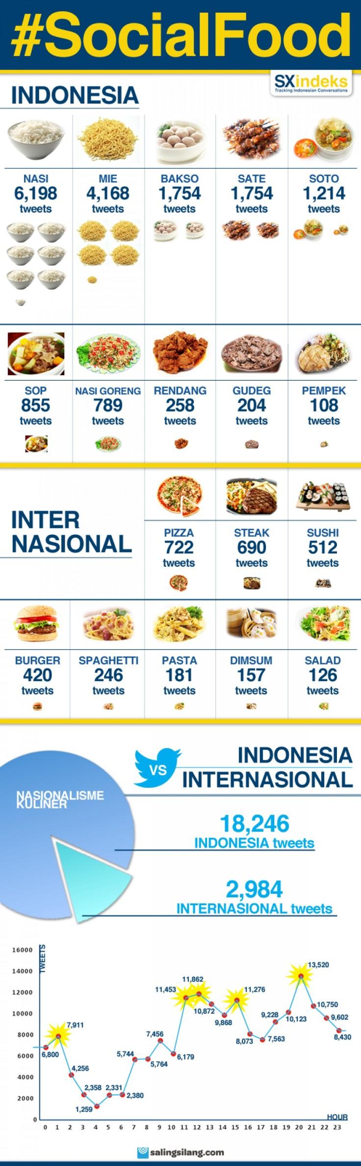 Top #SocialFood Indonesia